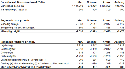 Kilde: Nordea Kredit Anm.: Det forudsættes, at lejligheden er 100 pct. finansieret med realkreditlån – 80 pct. i lejligheden og 20 pct. i friværdien på forældrenes bolig.